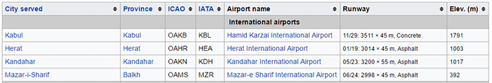 afghanistan international airports
