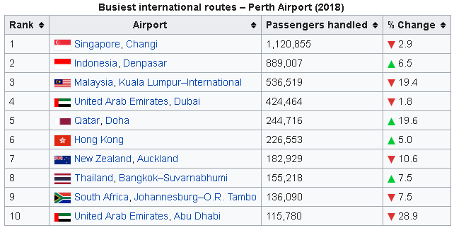 perth airport international routes departures and arrivals