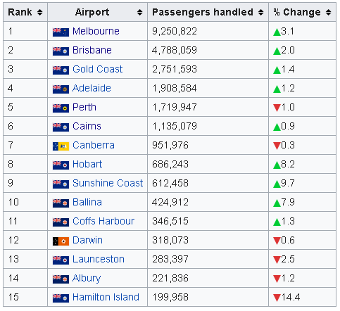 sydney airport arrivals of busiest domestic routes