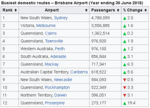 Brisbane Airport arrivals Busiest domestic routes