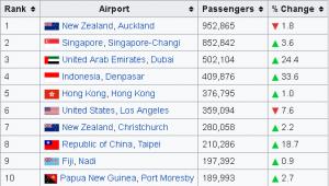 Brisbane Airport departures Busiest international routes