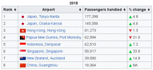 cairns airport arrivals of busiest routes
