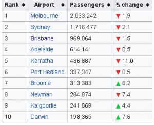 perth airport domeperth airport domestic routes arrivalsstic routes arrivals