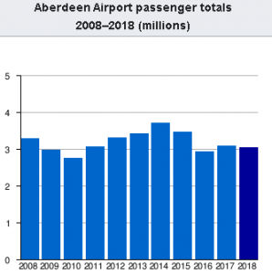 aberdeen-airport-arrivals-and-departures-passengers