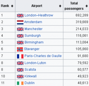 aberdeen-airport-departures-and-arrivals-busiest-routes