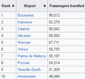 doncaster-airport-departures-busiest-routes