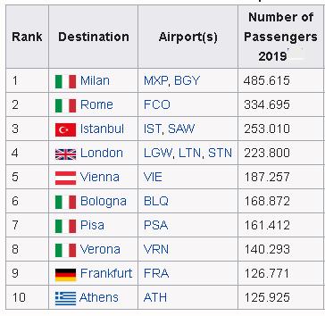 tirana-airport-departures-to-most-populair-destinations