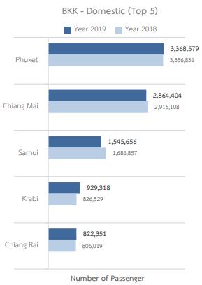 bangkok-airport-bkk-departures-top-5-domestic-destinations