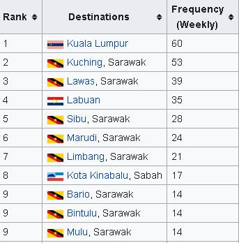 Miri-Airport-Arrivals-MYY-busiest-domestic-flights