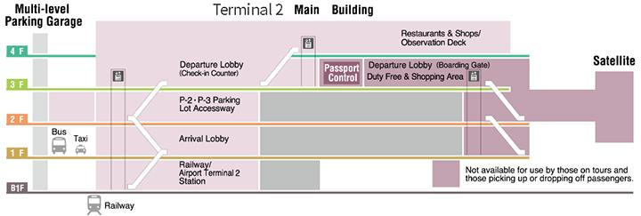NRT-Departures-Tokyo-Airport-Narita-terminal-2-floor-3