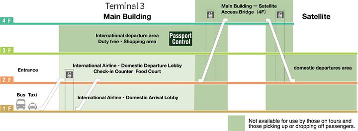 NRT-Narita-New-Tokyo-Airport-Departures-terminal-3-floor-2-and-3