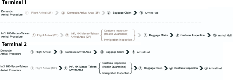Shanghai-Pudong-Airport-Arrivals-PVG-terminal-procedure