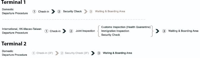 Shanghai-Pudong-Airport-Departures-PVG-terminal-procedure